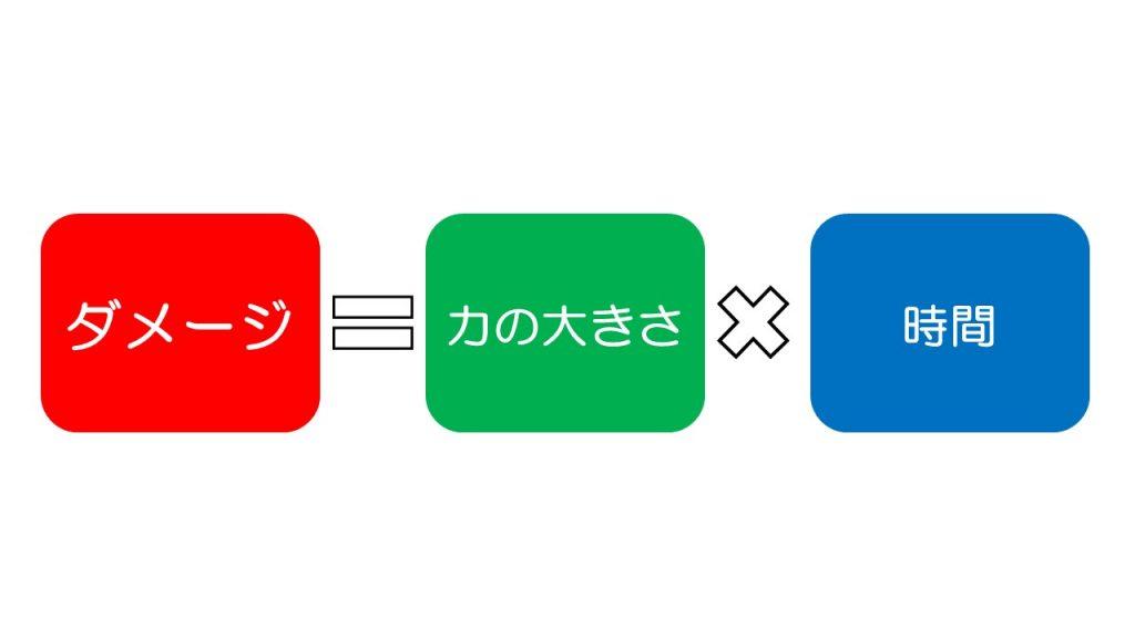 ダメージ=力×時間